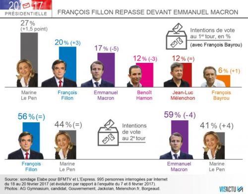 presidentielle-fillon-repasse-devant-macron-dans-un-sondage_0